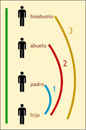 Herencias en España: sucesión intestada o abintestato.